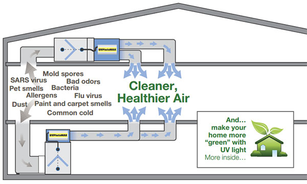 UVPhotoMax HVAC Diagram